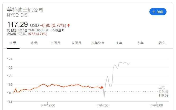 迪士尼股價(圖片:Google)