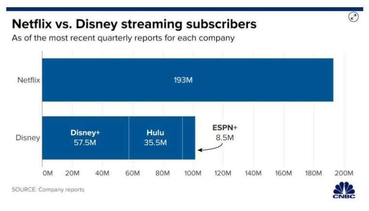 Netflix 和迪士尼訂閱數 (圖片: CNBC)