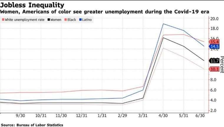 失業情況不平等 (圖片: 彭博)