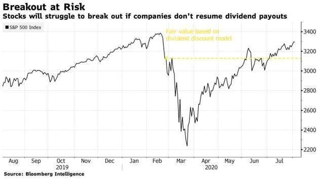 標普 500 指數近一年走勢,黃色虛線為 DDM 所估計之水平。(圖: Bloomberg)