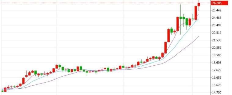 白銀現貨近一個月來飆漲 30%。(來源:jket 網站)