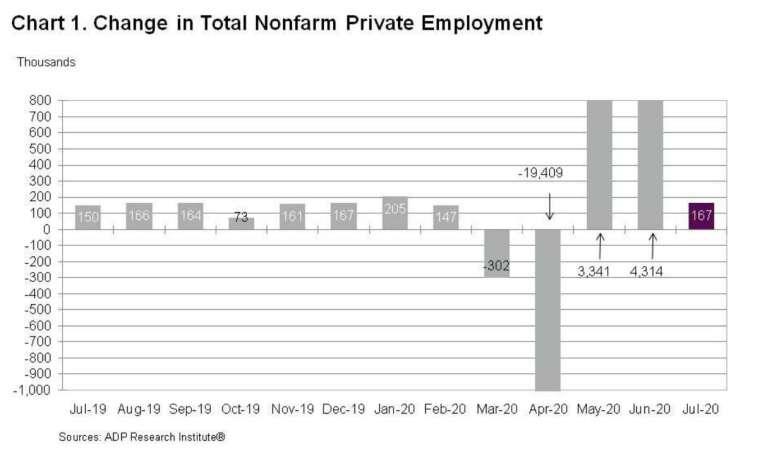 美國 7 月 ADP 新增就業人數為 16.7 萬人,較上月大幅回落 (圖:ADP)