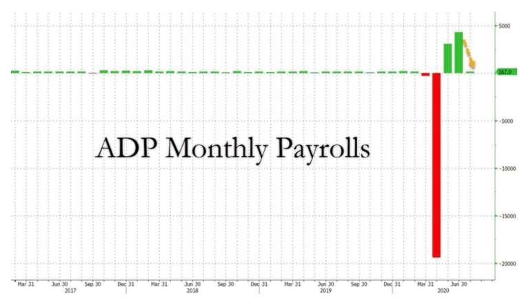 美國 7 月小非農新增就業 16.7 萬人,就業復甦力道放緩 (圖:Zerohedge)