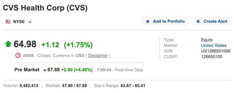 CVS 盤前股價 (圖:Investing.com)