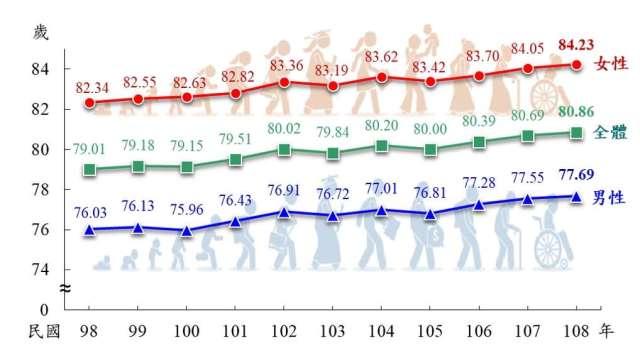 歷年國人平均壽命趨勢圖。(圖:內政部提供)