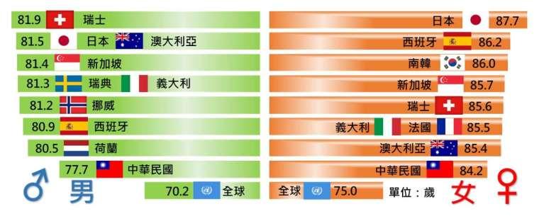 全球平均壽命統計圖。(內政部提供)