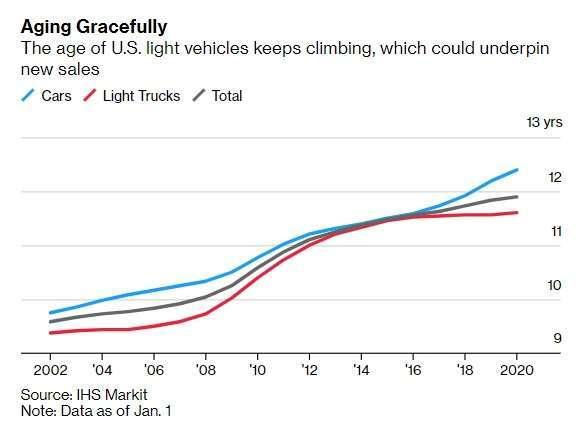 【圖三】美國汽車銷售:汽車 (藍)、輕型車 (紅)、總量 (灰)。來源:Bloomberg