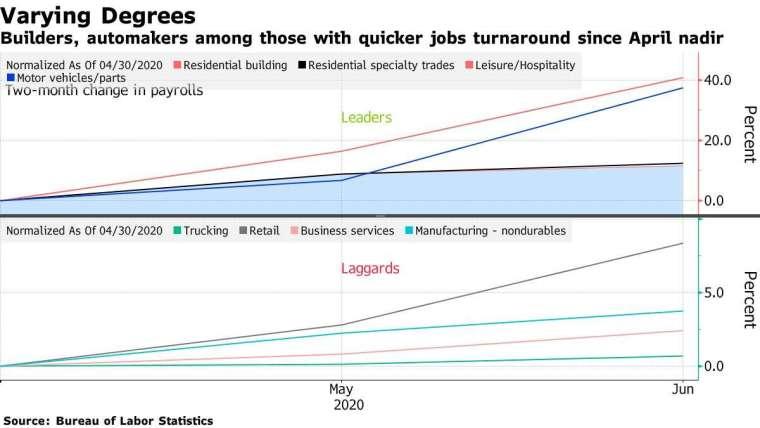 【圖二】4 月至今各領域聘僱人力情形 上圖為積極聘僱的產業:住宅建築 (紅)、住宅專業交易 (黑)、休閒 / 旅宿 (紅)、汽車 / 零件 (藍色)。 下圖為聘用情形落後的產業:卡車 (綠)、零售 (灰)、商業服務 (粉)、製造業 - 非耐久財 (淺藍)。 資料來源:Bloomberg