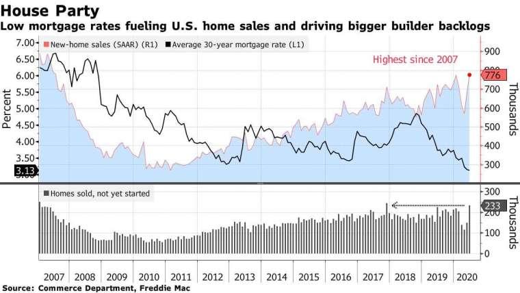 【圖一】美國新屋銷售季增年率 (紅線,單位為千戶) 和 30 年抵押貸款平均利率 (黑線,單位為 %)。來源:Bloomberg