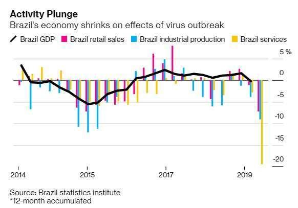 巴西各項經濟指標:GDP(黑)、零售銷售 (紅)、工業生產 (藍)、服務業景氣 (黃)。來源:Bloomberg