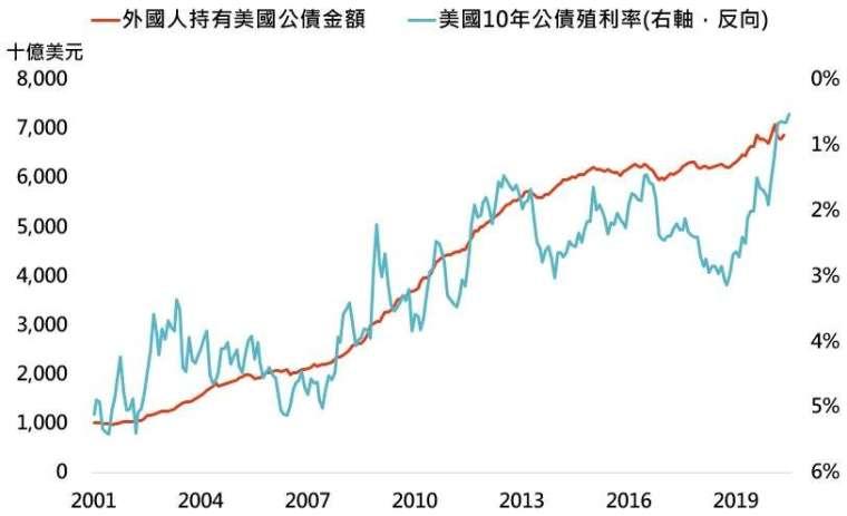 資料來源:Bloomberg,「鉅亨買基金」整理,資料日期: 2020/8/4。此資料僅為歷史數據模擬回測,不為未來投資獲利之保證,在不同指數走勢、比重與期間下,可能得到不同數據結果。