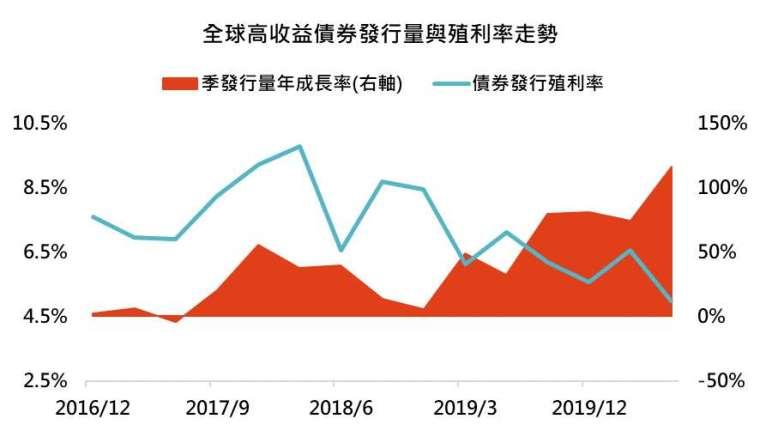 資料來源:Bloomberg,「鉅亨買基金」整理,資料截至 2020/08/03。此資料僅為歷史數據模擬回測,不為未來投資獲利之保證,在不同指數走勢、比重與期間下,可能得到不同數據結果。