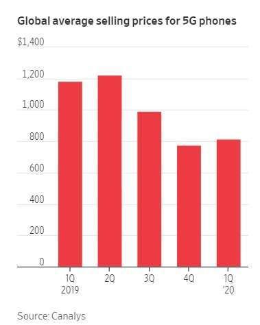 全球 5G 手機平均價格。來源:WSJ