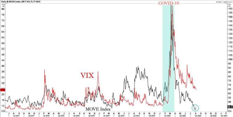 Move 與 Vix 走勢發展 (圖表取自 Zero Hedge)