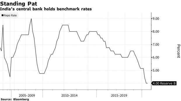 印度利率走勢 (圖片:彭博社)
