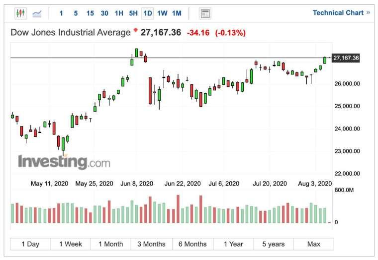 道瓊早盤日線圖(圖:Investing.com)
