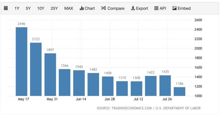 美國上週初領失業金人數降至疫情爆發前最低 (圖:Trading Economics)