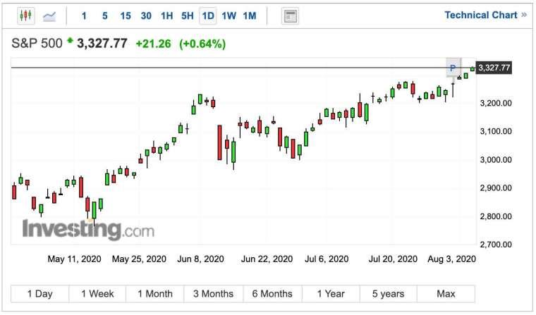 標普 500 指數日線圖 (圖:Investing.com)