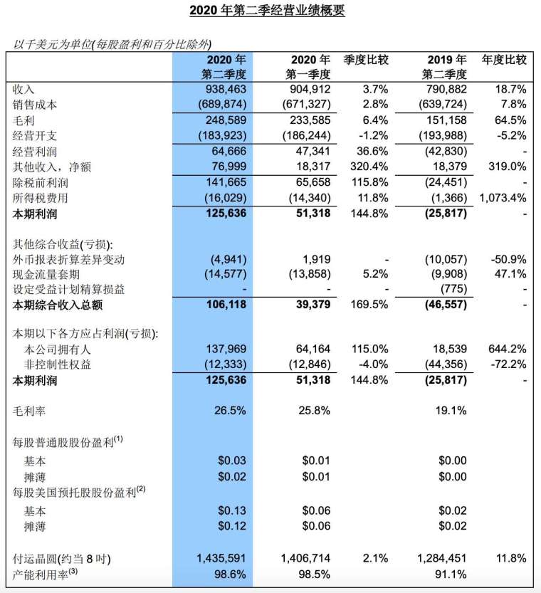 2020 年第 2 季財報 (圖:中芯國際)
