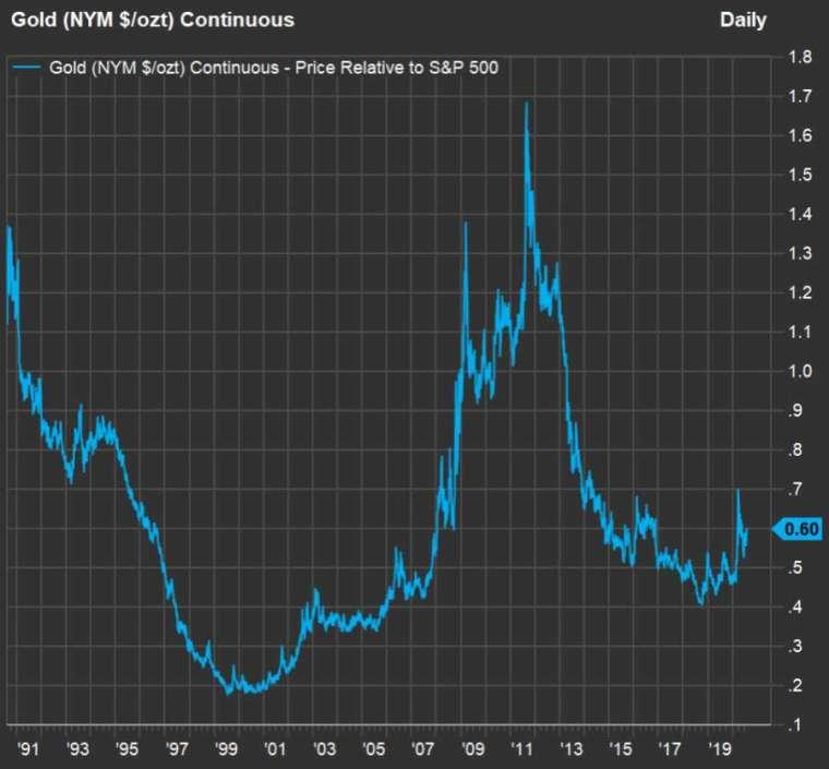過去 30 年黃金月均價除以標普收盤價的比率 (圖片:翻攝 market watch)