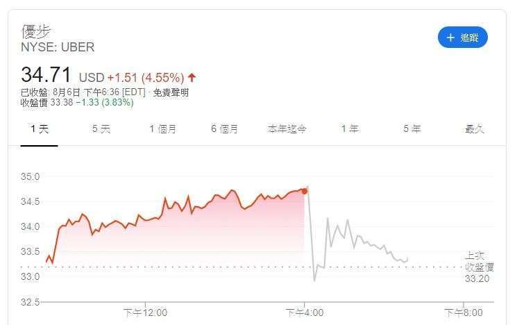 Uber 股價 (圖片: Google)