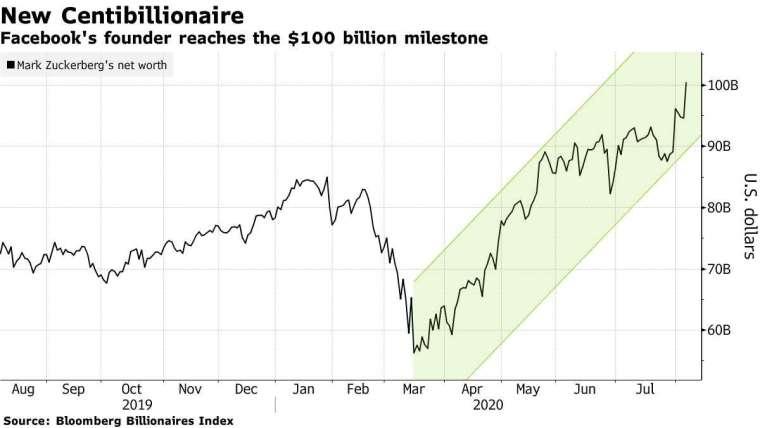 祖克伯身價。來源:Bloomberg