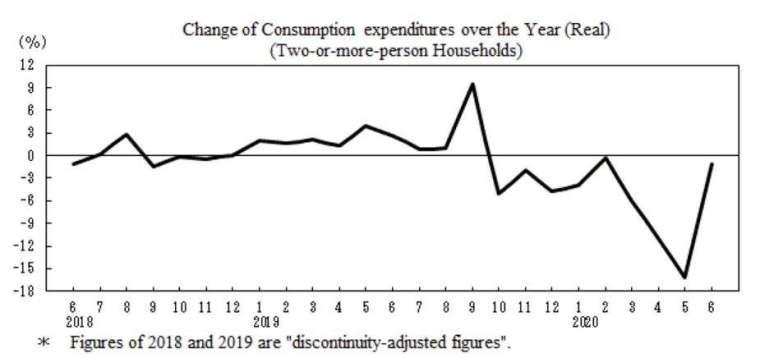 日本消費支出走勢圖 (圖片:日本總務省)