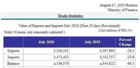 日本2020年7月前20日的貿易統計數據 (圖片來源:日本財務省)