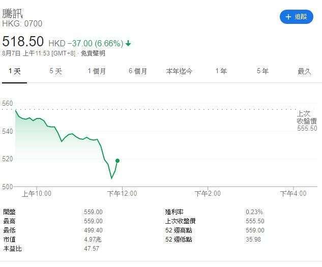 騰訊股價 (圖表取自 Google)