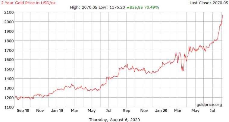 黃金過去兩年走勢 (圖表取自 Goldprice.org)