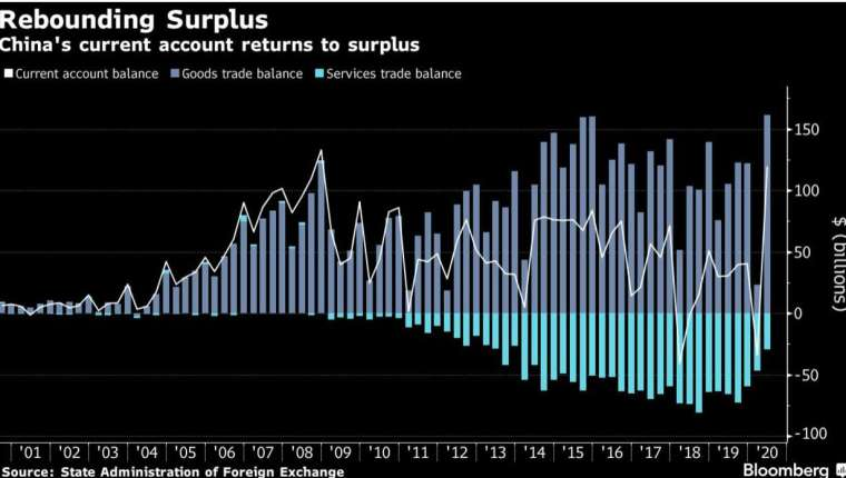中國第 2 季經常帳重回順差 (圖:Bloomberg)