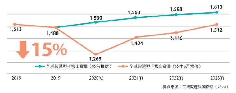 2020年全球智慧型手機市場估計下滑15%。