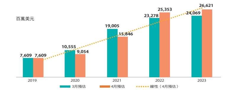 估計2020年5G基礎設備市場可望年增19%,來到90.5億美 元,隨疫情收斂,市場可望在2021年反彈。