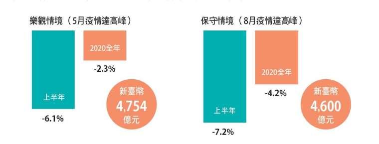 疫情影響臺灣網通產值年減2.3%與4.2%間。