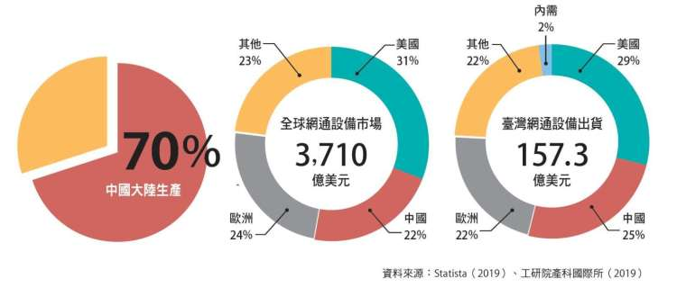臺灣網通產銷定位落在「借力中國、行銷全球」。