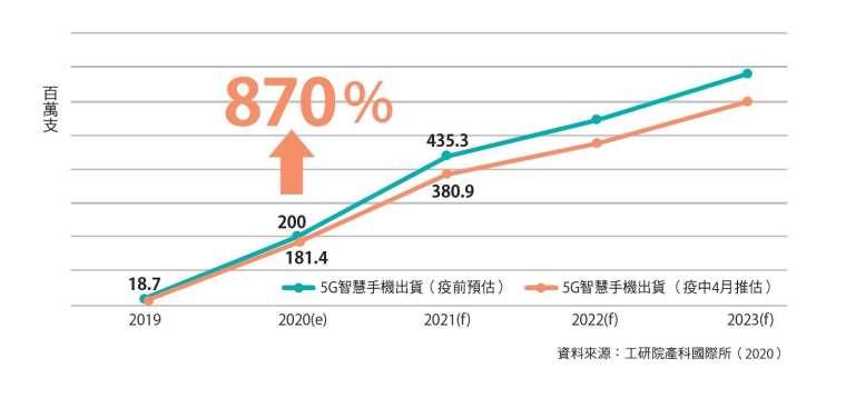 5G手機出貨量下修,年增率仍達8.7倍。