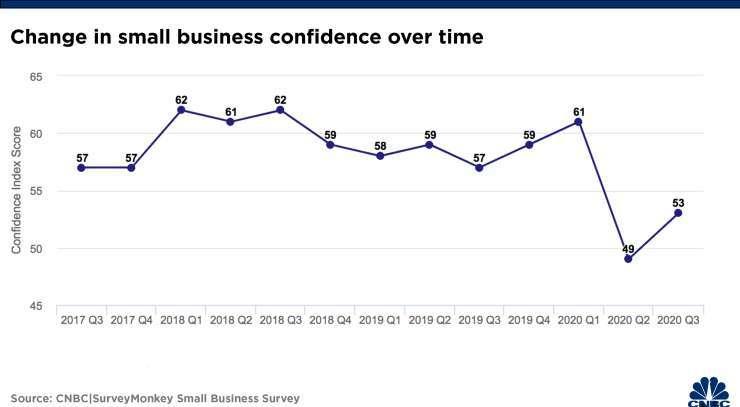 小型企業信心指數 (圖片:CNBC)