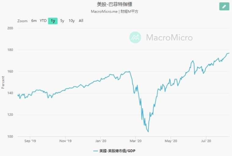 巴菲特指標近期走勢圖 (圖片:翻攝 Macro Micro)