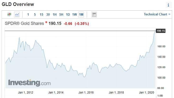 截稿前,GLD ETF 價格趨勢。(圖片:invetsing)