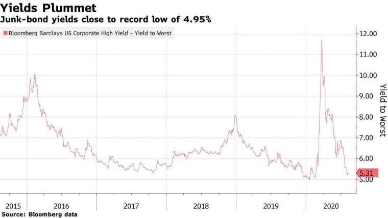 高收益債券殖利率走勢。來源:Bloomberg