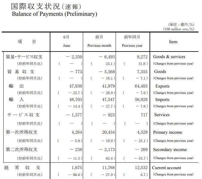 日本 2020 年 6 月國際收支狀況 (初值) (圖片來源:日本財務省)