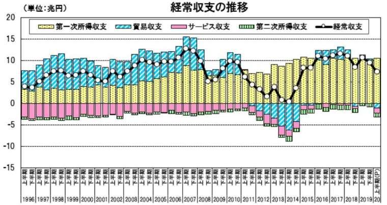 日本經常收支走勢圖:(日本財務省)