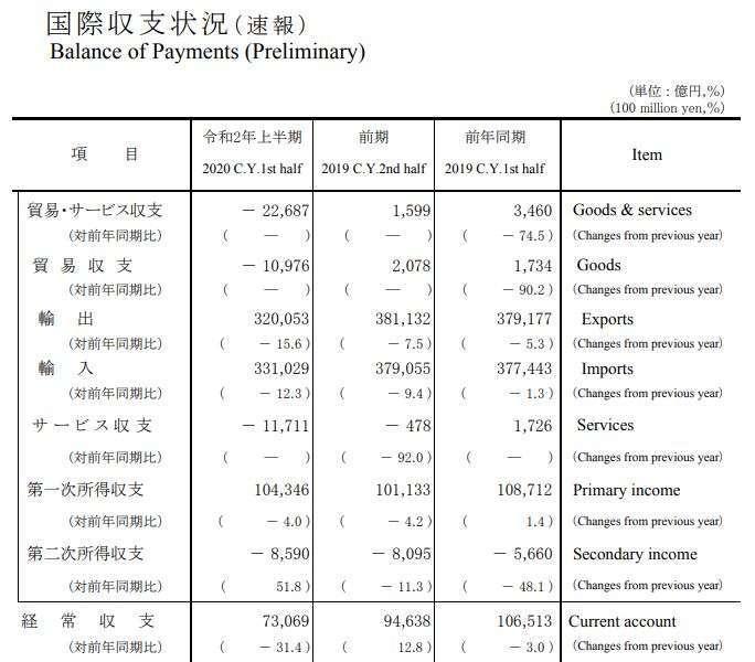日本 2020 年 H1 國際收支狀況 (初值) (圖片來源:日本財務省)