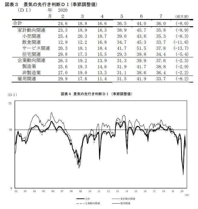 日本景氣先行判斷指數走勢 (圖片來源:日本內閣府)