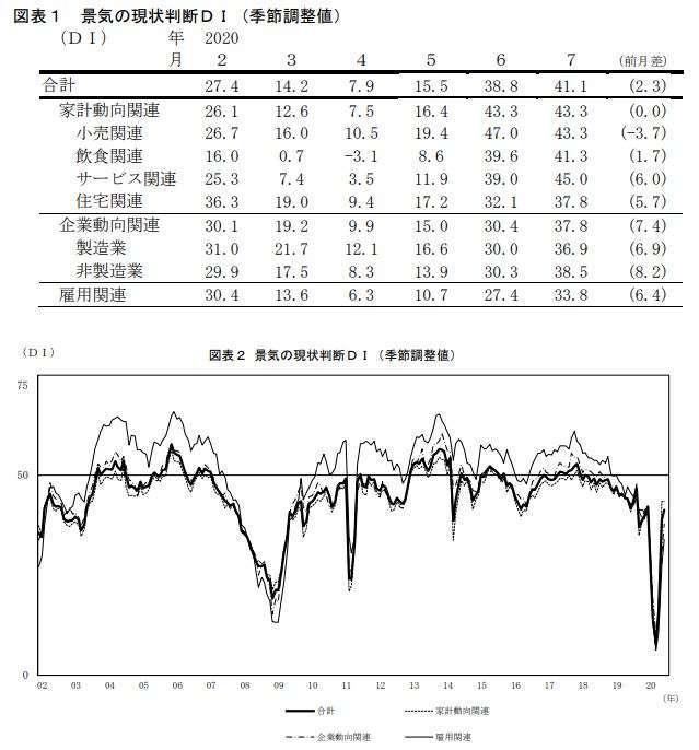 日本景氣現狀判斷指數走勢 (圖片來源:日本內閣府)