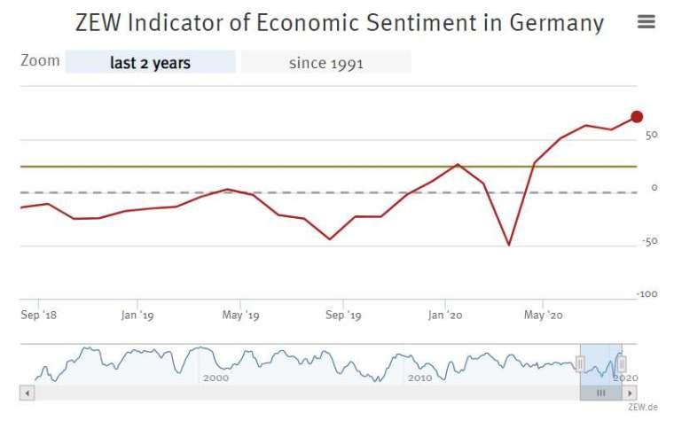 德國 ZEW 經濟景氣指數 (圖片:ZEW)