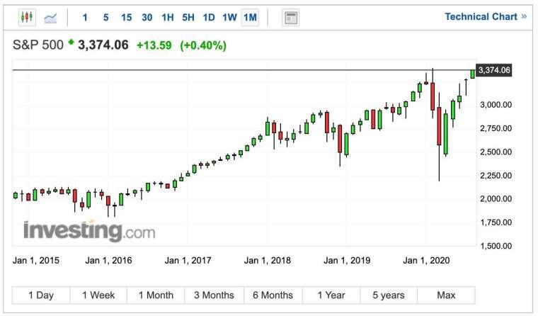 標普 500 指數接近歷史新高 (圖:Investing.com)