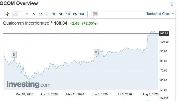 高通日線圖。(圖片:investing)