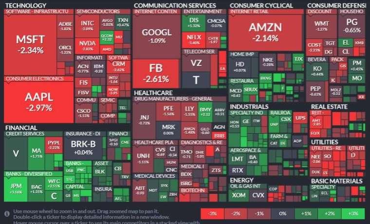 標普 11 大板塊僅金融和工業板塊收紅,公用事業、房地產和資訊科技板塊領跌。(圖片:Finviz)