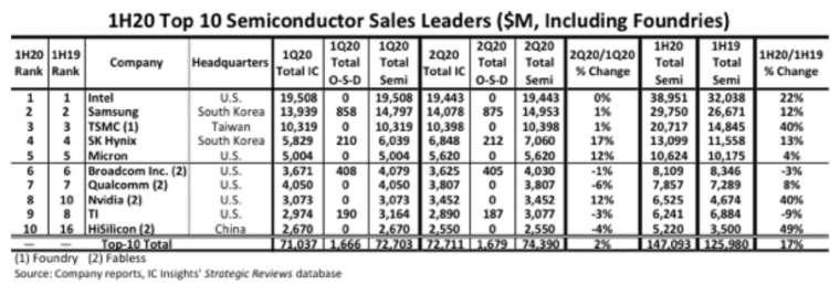 IC Insights 公布今年上半年半導體前十強。(圖:擷取自 IC Insights)